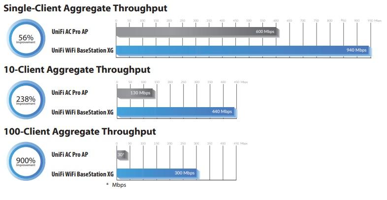 UniFi XG WiFi Basestation- 5Gbps